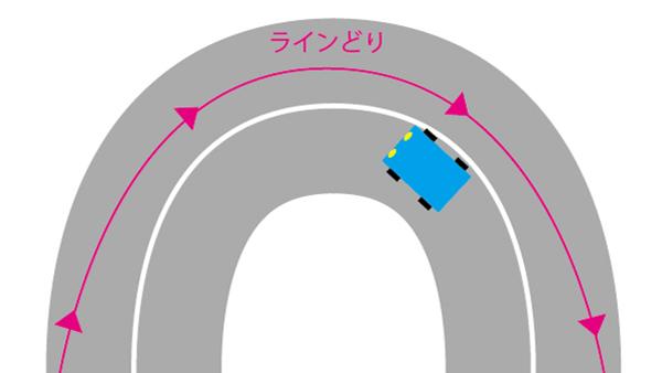 ロードバイクのコーナーリング ラインどり画像