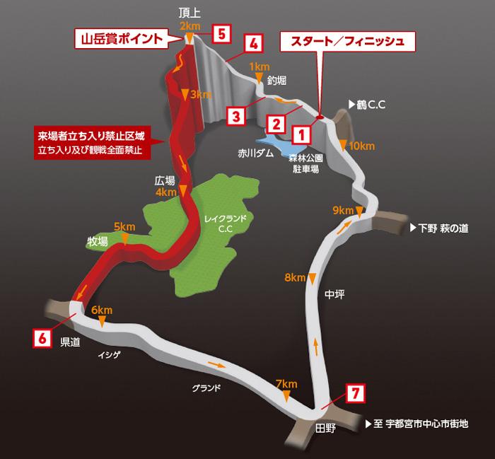 2016ジャパンカップ ロードレースのコースプロフィール 宇都宮市森林公園周回コース