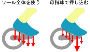 足裏全体でペダルを押す ペダリングの基本 - ロードバイク