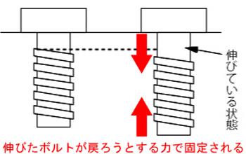ボルトのネジ部分が伸びきってしまうと固定力が弱まります。