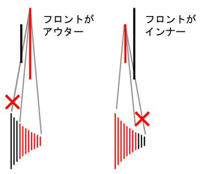 斜めがけはNG 意外と知らない!?ロードバイクのシフトチェンジ基本と使い方!