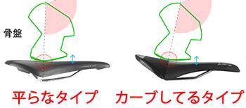 横から見て平らな座面のサドルと、お尻の形に沿って座面がカーブしているサドルの違いです