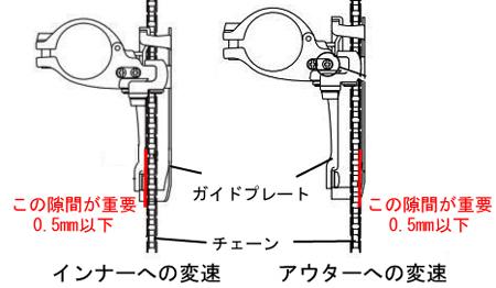 フロントディレイラーの調整 チェーンとガイドプレートの隙間