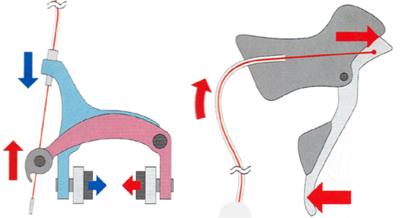キャリパーブレーキの仕組み シフトレバーとキャリパーブレーキがケーブルでつながっている