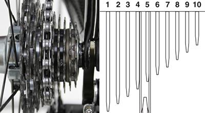 4枚目のギアとチェーンがあたるまで動かす 電動式コンポ(Di2)のリアディレイラー調整方法