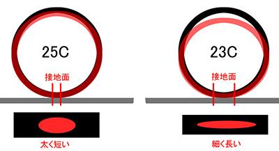 23Cと25Cの接地面積の形状と転がり抵抗の違い