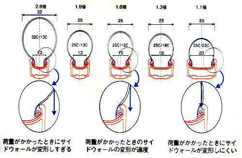 ロードバイクのリム幅とタイヤ幅の関係 サイドウォールの変形について