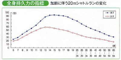 年齢による全身持久力推移のグラフ