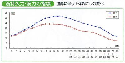 年齢による筋持久力・筋力推移のグラフ