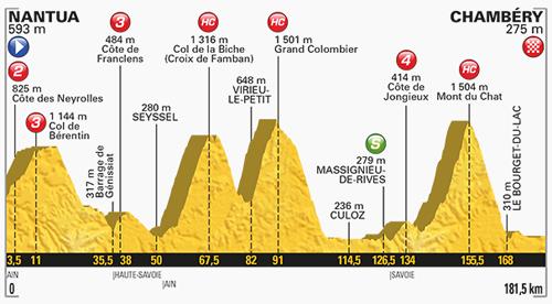 ツール・ド・フランスの山岳コース参考画像