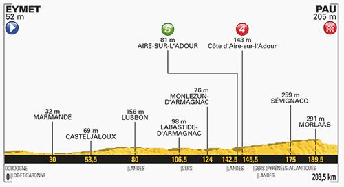 ツール・ド・フランスの平坦コース参考画像