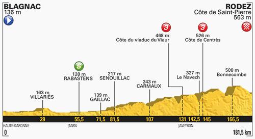 ツール・ド・フランスの緩やかな起伏コース参考画像