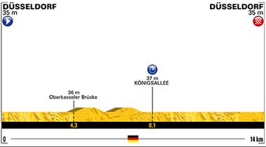 2017年ツール・ド・フランス 第1ステージのコースプロフィール