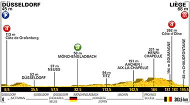 2017年ツール・ド・フランス 第2ステージのコースプロフィール