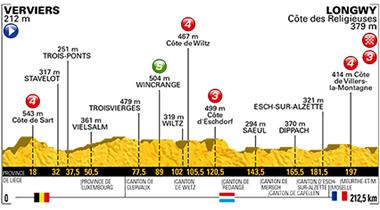 2017年ツール・ド・フランス 第3ステージのコースプロフィール