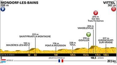 2017年ツール・ド・フランス 第4ステージのコースプロフィール