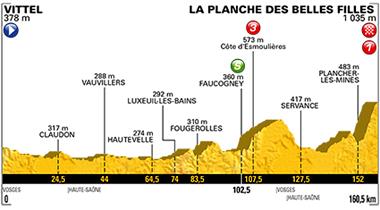 2017年ツール・ド・フランス 第5ステージのコースプロフィール