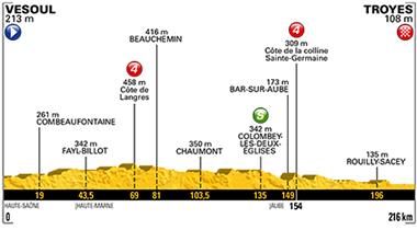 2017年ツール・ド・フランス 第6ステージのコースプロフィール