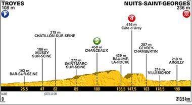 2017年ツール・ド・フランス 第7ステージのコースプロフィール