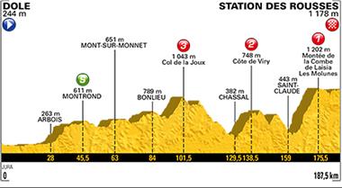 2017年ツール・ド・フランス 第8ステージのコースプロフィール