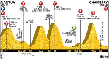 2017年ツール・ド・フランス 第9ステージのコースプロフィール