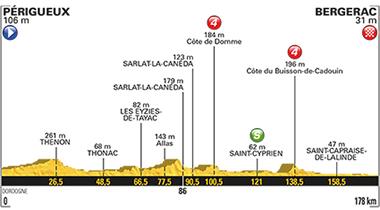 2017年ツール・ド・フランス 第10ステージのコースプロフィール
