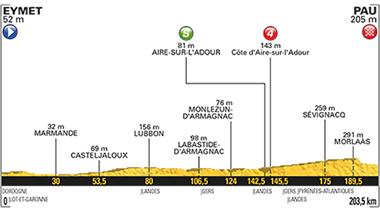 2017年ツール・ド・フランス 第11ステージのコースプロフィール