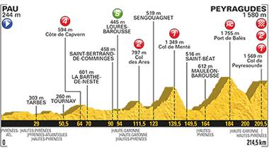 2017年ツール・ド・フランス 第12ステージのコースプロフィール