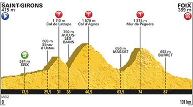 2017年ツール・ド・フランス 第13ステージのコースプロフィール