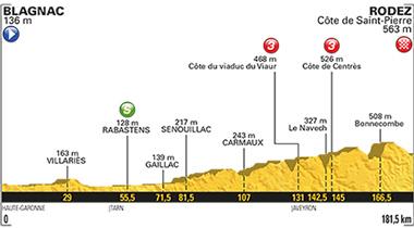 2017年ツール・ド・フランス 第14ステージのコースプロフィール
