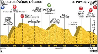 2017年ツール・ド・フランス 第15ステージのコースプロフィール