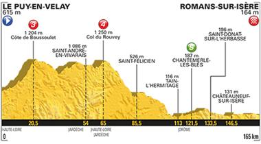 2017年ツール・ド・フランス 第16ステージのコースプロフィール