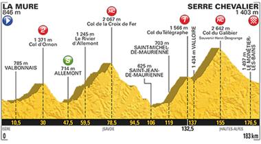 2017年ツール・ド・フランス 第17ステージのコースプロフィール
