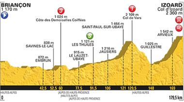 2017年ツール・ド・フランス 第18ステージのコースプロフィール
