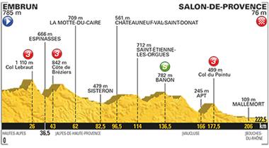 2017年ツール・ド・フランス 第19ステージのコースプロフィール