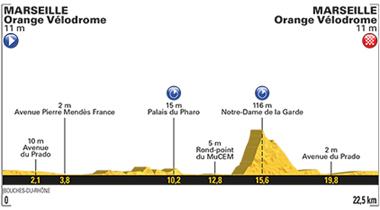 2017年ツール・ド・フランス 第20ステージのコースプロフィール