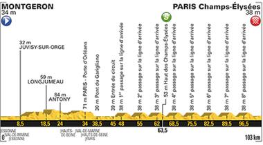 2017年ツール・ド・フランス 第21ステージのコースプロフィール