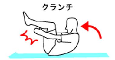 体幹トレーニングのクランチ(ハンドクラップ)