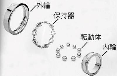 ロードバイクのBB(ボトムブラケット)、ホイールのハブ、リヤディレイラーのプーリーに使われるベアリング構造