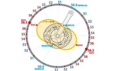 楕円リングのメリット