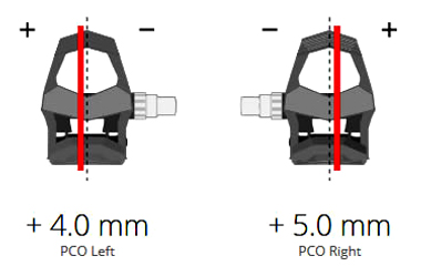 ガーミン/Vector3 クリート位置のチェック機能